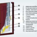 Чем лучше отделать откосы входной двери