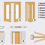Характеристики и особенности межкомнатных дверей