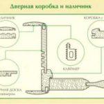 Установка обналичников на межкомнатные двери и виды обналички