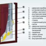 Какая ширина входной двери в квартиру оптимальная?
