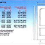Каким должен быть стандартный дверной проём межкомнатной двери?